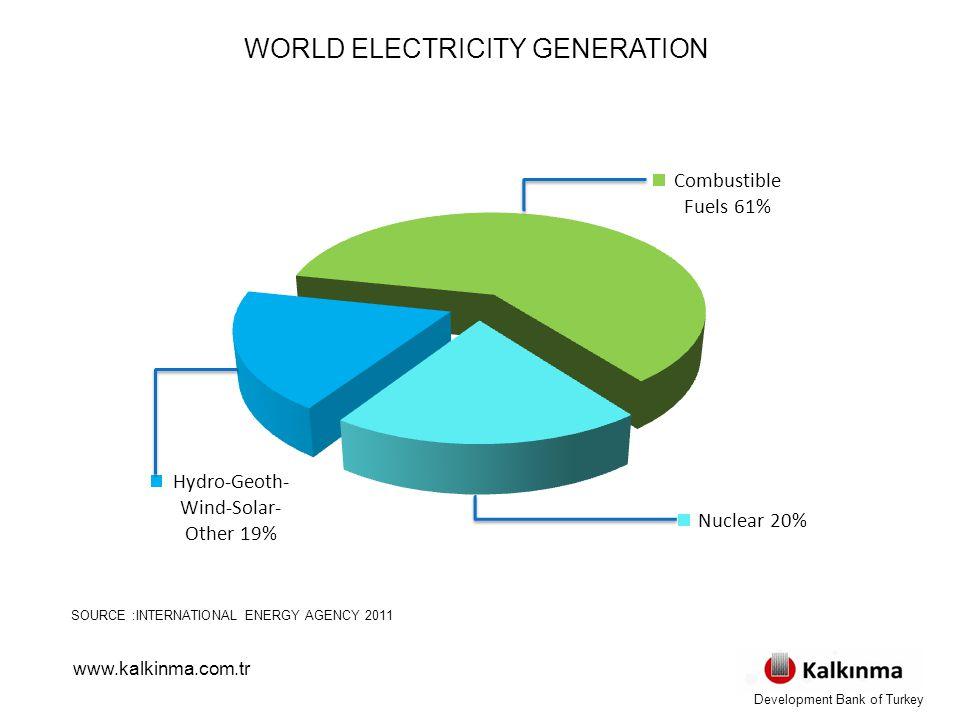 WORLD ELECTRICITY GENERATION SOURCE :INTERNATIONAL ENERGY AGENCY 2011 www.kalkinma.com.tr Development Bank of Turkey