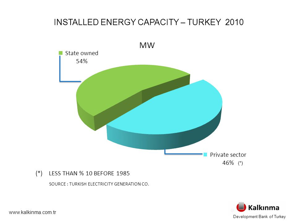INSTALLED ENERGY CAPACITY – TURKEY 2010 (*) LESS THAN % 10 BEFORE 1985 SOURCE : TURKISH ELECTRICITY GENERATION CO.