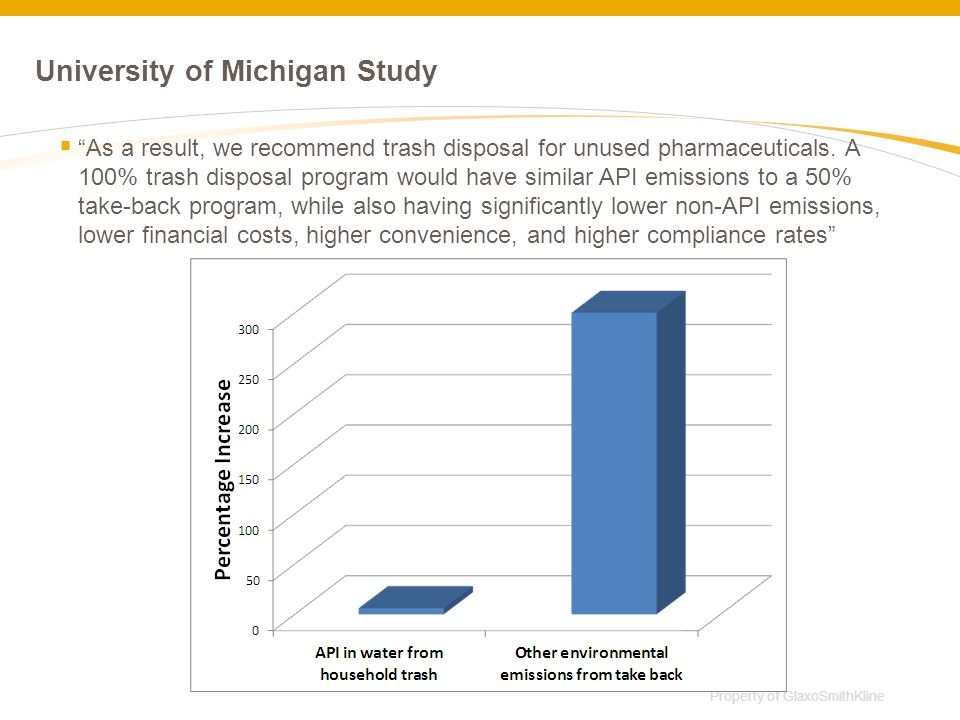 University of Michigan Study  As a result, we recommend trash disposal for unused pharmaceuticals.