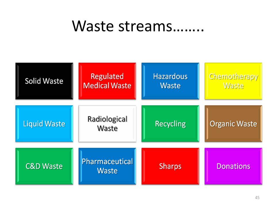 Waste streams…….. 45