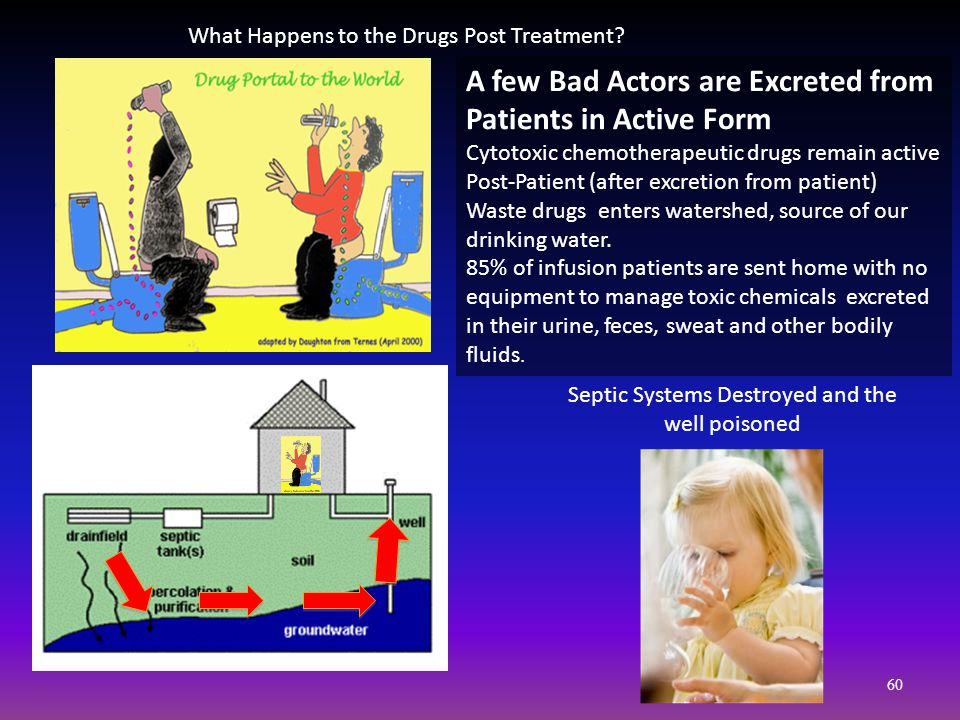 60 A few Bad Actors are Excreted from Patients in Active Form Cytotoxic chemotherapeutic drugs remain active Post-Patient (after excretion from patient) Waste drugs enters watershed, source of our drinking water.