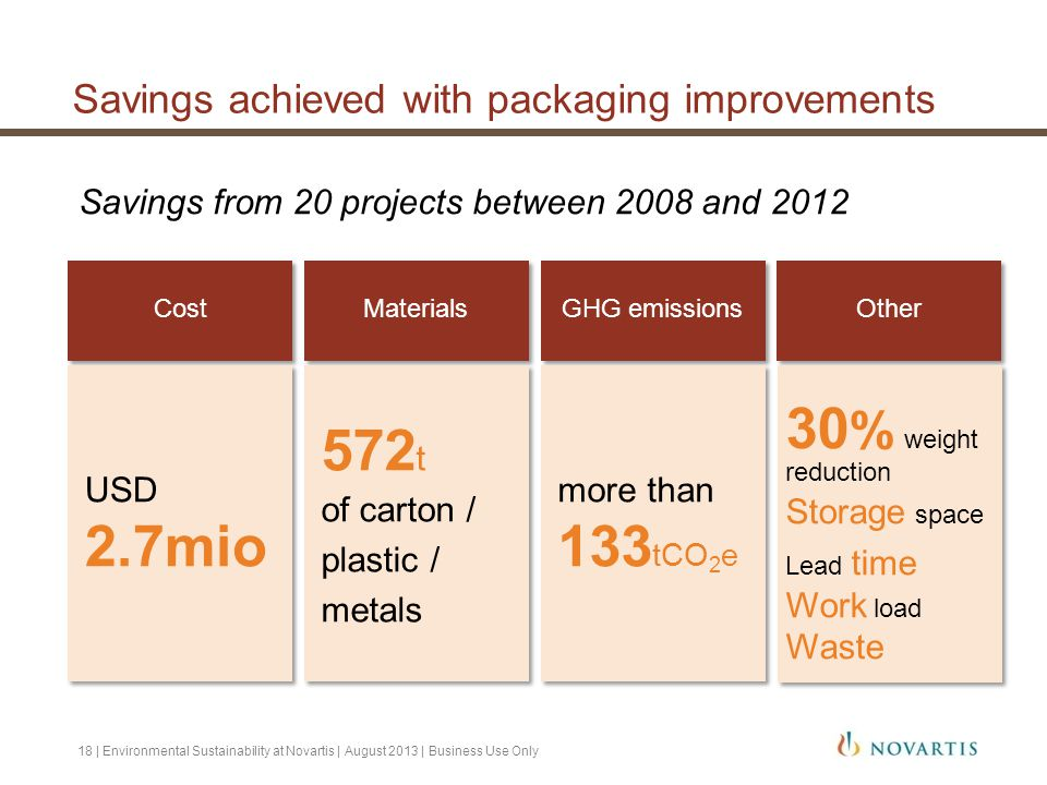 Savings achieved with packaging improvements Savings from 20 projects between 2008 and 2012 18 | Environmental Sustainability at Novartis | August 201