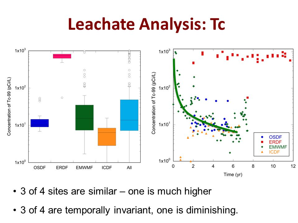 Leachate Analysis: Tc 3 of 4 sites are similar – one is much higher 3 of 4 are temporally invariant, one is diminishing.