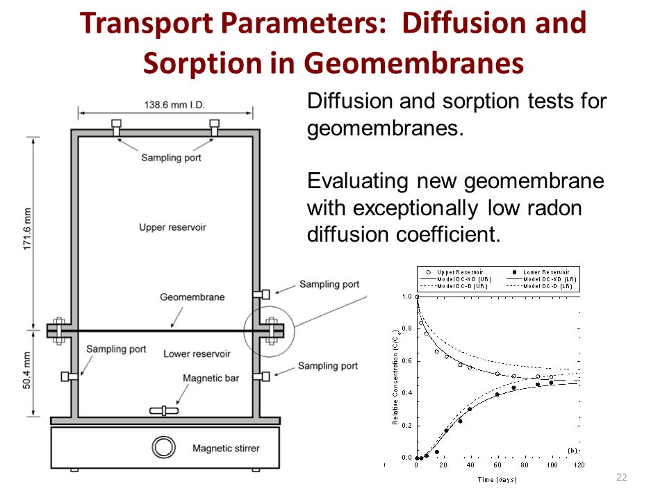 Transport Parameters: Diffusion and Sorption in Geomembranes 22 Diffusion and sorption tests for geomembranes.