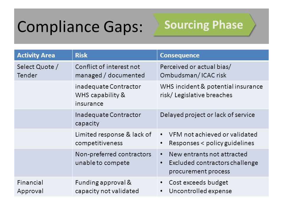 Compliance Gaps: Activity AreaRiskConsequence Select Quote / Tender Conflict of interest not managed / documented Perceived or actual bias/ Ombudsman/ ICAC risk inadequate Contractor WHS capability & insurance WHS incident & potential insurance risk/ Legislative breaches Inadequate Contractor capacity Delayed project or lack of service Limited response & lack of competitiveness VFM not achieved or validated Responses < policy guidelines Non-preferred contractors unable to compete New entrants not attracted Excluded contractors challenge procurement process Financial Approval Funding approval & capacity not validated Cost exceeds budget Uncontrolled expense Sourcing Phase