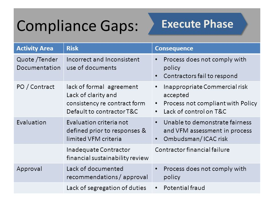 Compliance Gaps: Activity AreaRiskConsequence Quote /Tender Documentation Incorrect and Inconsistent use of documents Process does not comply with policy Contractors fail to respond PO / Contractlack of formal agreement Lack of clarity and consistency re contract form Default to contractor T&C Inappropriate Commercial risk accepted Process not compliant with Policy Lack of control on T&C EvaluationEvaluation criteria not defined prior to responses & limited VFM criteria Unable to demonstrate fairness and VFM assessment in process Ombudsman/ ICAC risk Inadequate Contractor financial sustainability review Contractor financial failure ApprovalLack of documented recommendations / approval Process does not comply with policy Lack of segregation of duties Potential fraud Execute Phase