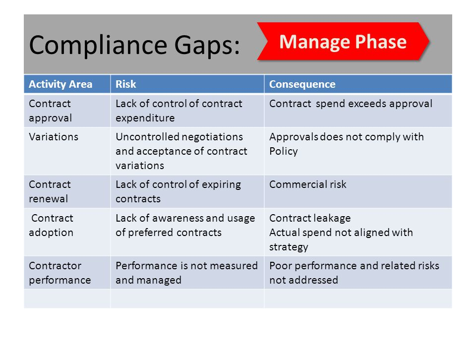 Compliance Gaps: Activity AreaRiskConsequence Contract approval Lack of control of contract expenditure Contract spend exceeds approval VariationsUncontrolled negotiations and acceptance of contract variations Approvals does not comply with Policy Contract renewal Lack of control of expiring contracts Commercial risk Contract adoption Lack of awareness and usage of preferred contracts Contract leakage Actual spend not aligned with strategy Contractor performance Performance is not measured and managed Poor performance and related risks not addressed Manage Phase