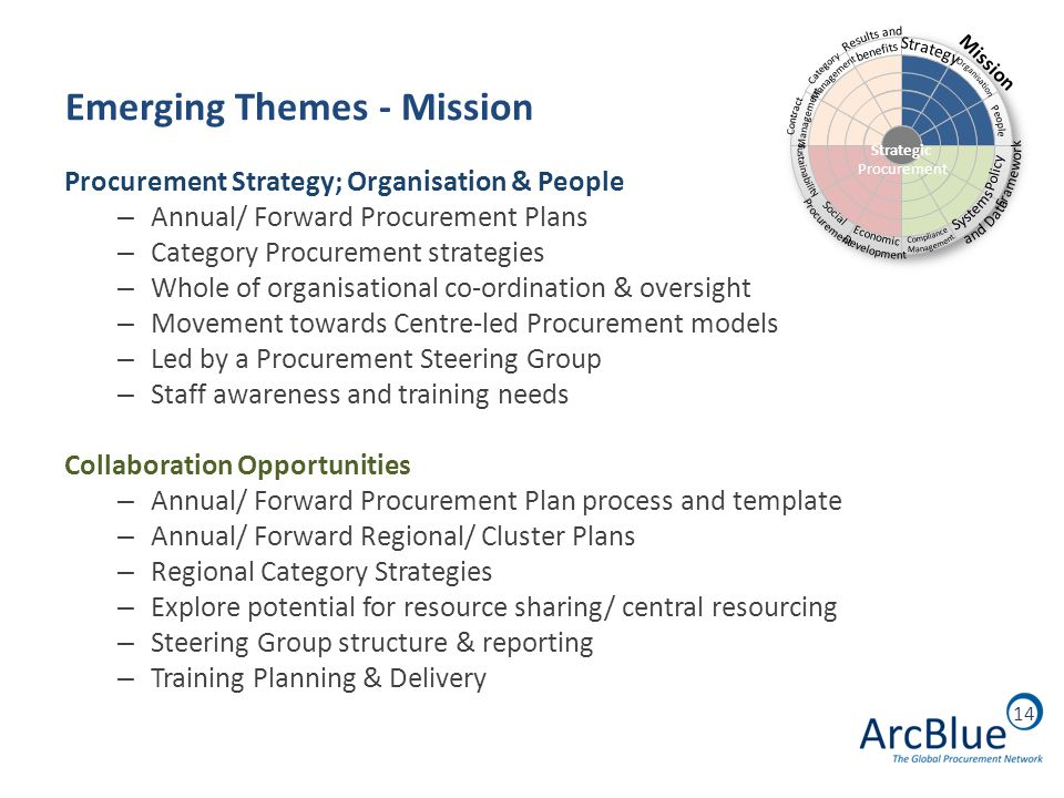 14 Emerging Themes - Mission Procurement Strategy; Organisation & People – Annual/ Forward Procurement Plans – Category Procurement strategies – Whole of organisational co-ordination & oversight – Movement towards Centre-led Procurement models – Led by a Procurement Steering Group – Staff awareness and training needs Collaboration Opportunities – Annual/ Forward Procurement Plan process and template – Annual/ Forward Regional/ Cluster Plans – Regional Category Strategies – Explore potential for resource sharing/ central resourcing – Steering Group structure & reporting – Training Planning & Delivery