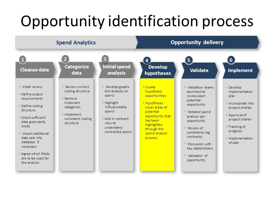 Opportunity identification process Cleanse data  Initial review  Define output requirements  Define coding structure  Check sufficient data granularity exists  Import additional data sets into database if necessary  Agree which fields are to be used for the analysis  Initial review  Define output requirements  Define coding structure  Check sufficient data granularity exists  Import additional data sets into database if necessary  Agree which fields are to be used for the analysis Initial spend analysis  Develop graphs and analysis on spend  Highlight 'influenceable spend'  Add in contract view to understand contracted spend  Develop graphs and analysis on spend  Highlight 'influenceable spend'  Add in contract view to understand contracted spend Develop hypotheses  Create hypothesis opportunities  Hypotheses cover areas of potential opportunity that has been highlighted through the spend analysis process  Create hypothesis opportunities  Hypotheses cover areas of potential opportunity that has been highlighted through the spend analysis process Validate  Validation teams launched to review each potential opportunity  Detailed spend analysis per opportunity  Review of constraints (eg contracts)  Discussion with key stakeholders  Validation of opportunity  Validation teams launched to review each potential opportunity  Detailed spend analysis per opportunity  Review of constraints (eg contracts)  Discussion with key stakeholders  Validation of opportunity Implement  Develop implementation plan  Incorporate into project charter  Approval of project charter  Tracking of progress  Implementation of plan  Develop implementation plan  Incorporate into project charter  Approval of project charter  Tracking of progress  Implementation of plan Categorize data  Review current coding structure  Remove irrelevant categories  Implement consistent coding structure  Review current coding structure  Remove irrelevant categories  Implement consistent coding structure Spend Analytics Opportunity delivery