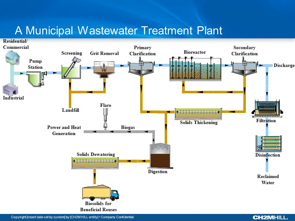 Copyright [insert date set by system] by [CH2M HILL entity] Company Confidential Residential/ Commercial Industrial Pump Station Screening Grit Removal Biosolids for Beneficial Reuses Primary Clarification Bioreactor Secondary Clarification Filtration Disinfection Solids Thickening Digestion Solids Dewatering Biogas Landfill Power and Heat Generation Flare Reclaimed Water A Municipal Wastewater Treatment Plant Discharge