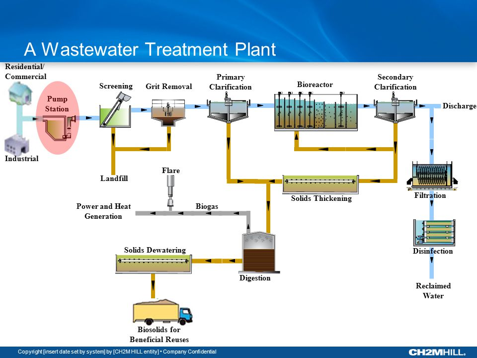 Copyright [insert date set by system] by [CH2M HILL entity] Company Confidential Residential/ Commercial Industrial Pump Station Screening Grit Removal Biosolids for Beneficial Reuses Primary Clarification Bioreactor Secondary Clarification Filtration Disinfection Solids Thickening Digestion Solids Dewatering Biogas Landfill Power and Heat Generation Flare Reclaimed Water A Wastewater Treatment Plant Discharge