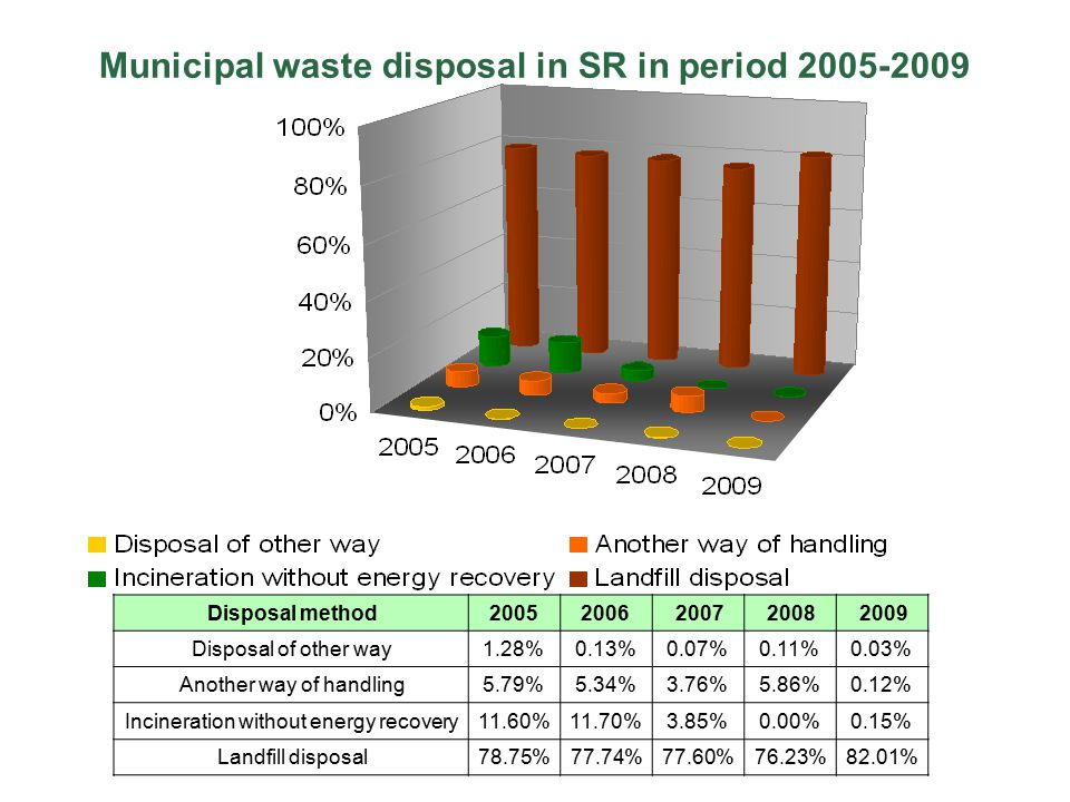 Municipal waste disposal in SR in period 2005-2009 Disposal method20052006200720082009 Disposal of other way1.28%0.13%0.07%0.11%0.03% Another way of handling5.79%5.34%3.76%5.86%0.12% Incineration without energy recovery11.60%11.70%3.85%0.00%0.15% Landfill disposal78.75%77.74%77.60%76.23%82.01%