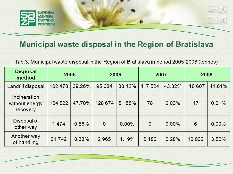 Municipal waste disposal in the Region of Bratislava Tab.3: Municipal waste disposal in the Region of Bratislava in period 2005-2008 (tonnes) Disposal method 2005200620072008 Landfill disposal102 47839.26%95 08438.12%117 52443.32%118 60741.61% Incineration without energy recovery 124 52247.70%128 67451.58%780.03%170.01% Disposal of other way 1 4740.56%00.00%0 6 Another way of handling 21 7428.33%2 9651.19%6 1802.28%10 0323.52%