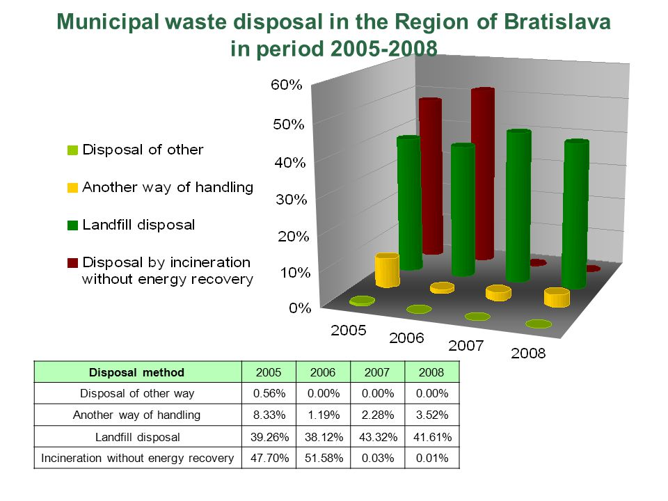 Municipal waste disposal in the Region of Bratislava in period 2005-2008 Disposal method2005200620072008 Disposal of other way0.56%0.00% Another way of handling8.33%1.19%2.28%3.52% Landfill disposal39.26%38.12%43.32%41.61% Incineration without energy recovery47.70%51.58%0.03%0.01%