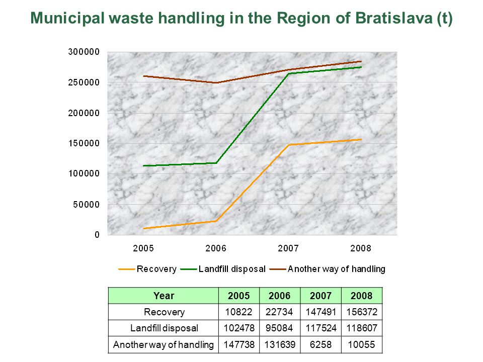 Municipal waste handling in the Region of Bratislava (t) Year2005200620072008 Recovery1082222734147491156372 Landfill disposal10247895084117524118607 Another way of handling147738131639625810055