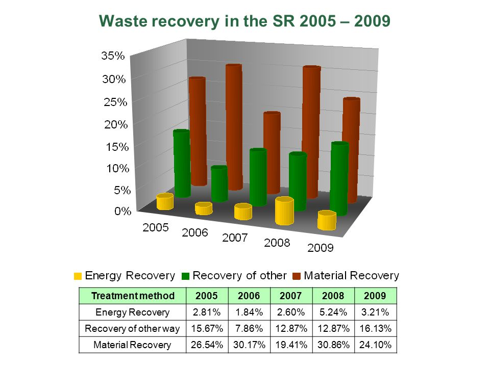 Waste recovery in the SR 2005 – 2009 Treatment method20052006200720082009 Energy Recovery2.81%1.84%2.60%5.24%3.21% Recovery of other way15.67%7.86%12.87% 16.13% Material Recovery26.54%30.17%19.41%30.86%24.10%
