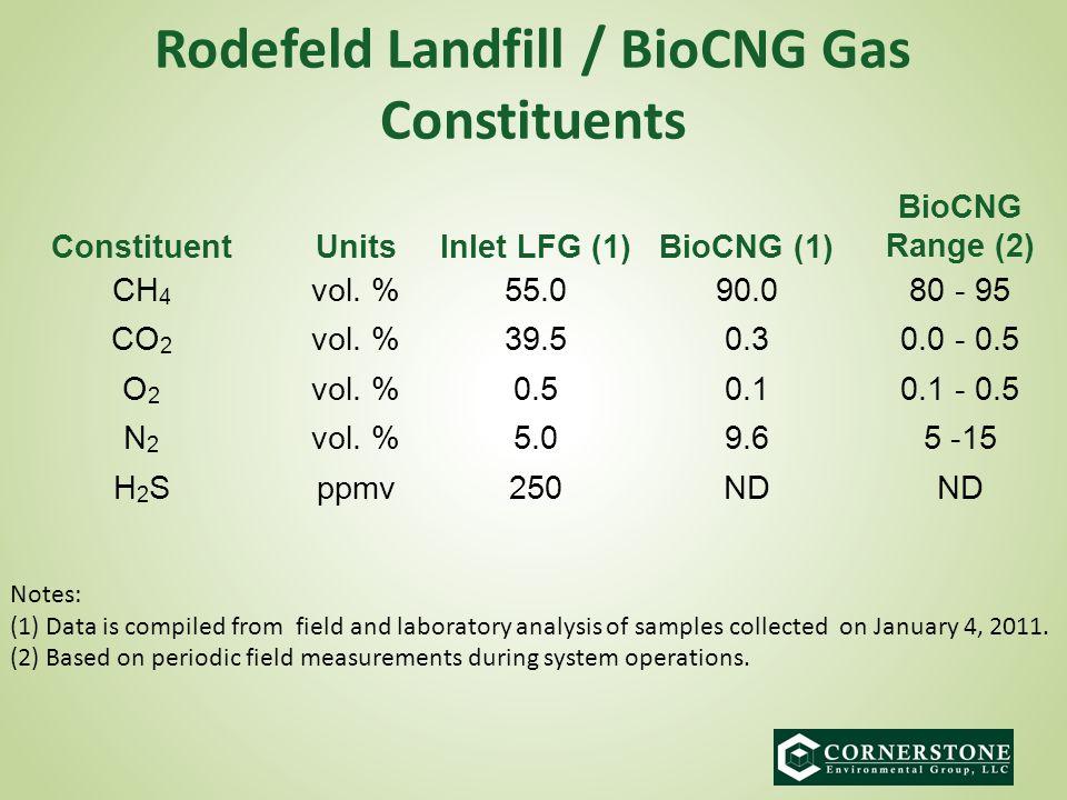 Rodefeld Landfill / BioCNG Gas Constituents ConstituentUnitsInlet LFG (1)BioCNG (1) BioCNG Range (2) CH 4 vol.