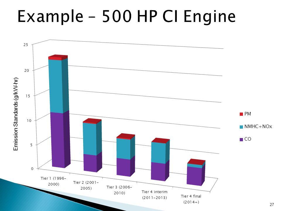 27 Emission Standards (g/kW-hr)