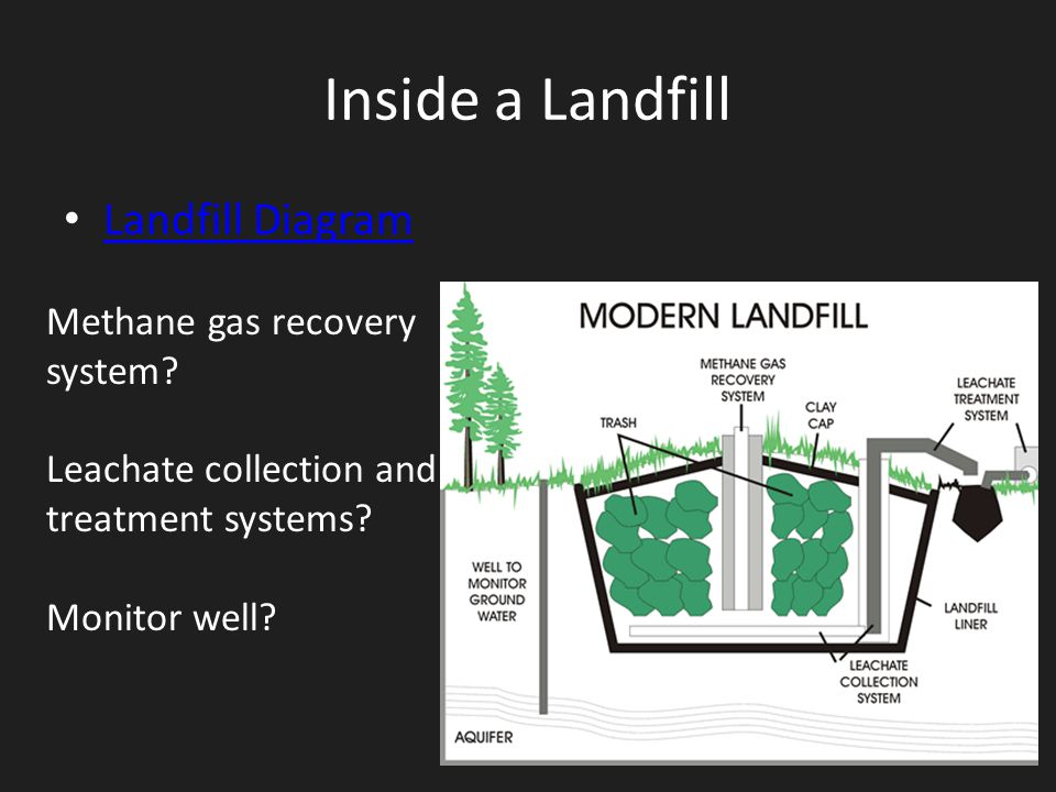 Inside a Landfill Landfill Diagram Methane gas recovery system? Leachate collection and treatment systems? Monitor well?