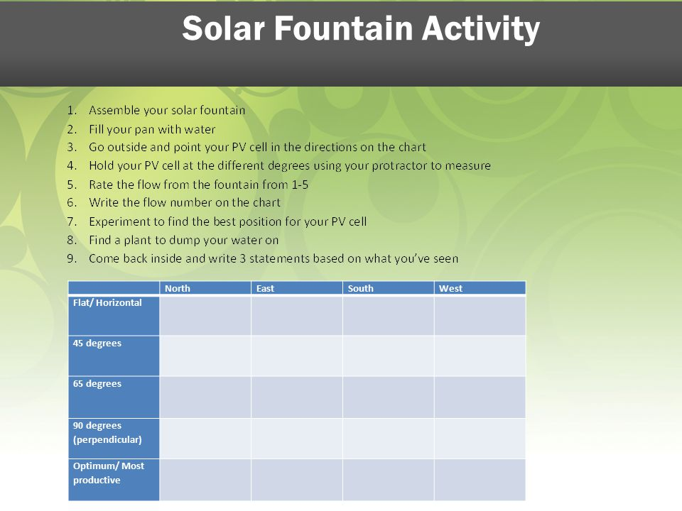 Solar Fountain Activity NorthEastSouthWest Flat/ Horizontal 45 degrees 65 degrees 90 degrees (perpendicular) Optimum/ Most productive