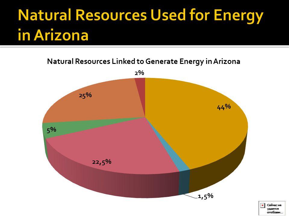 Source: U.S. Energy Information Administration, 2013