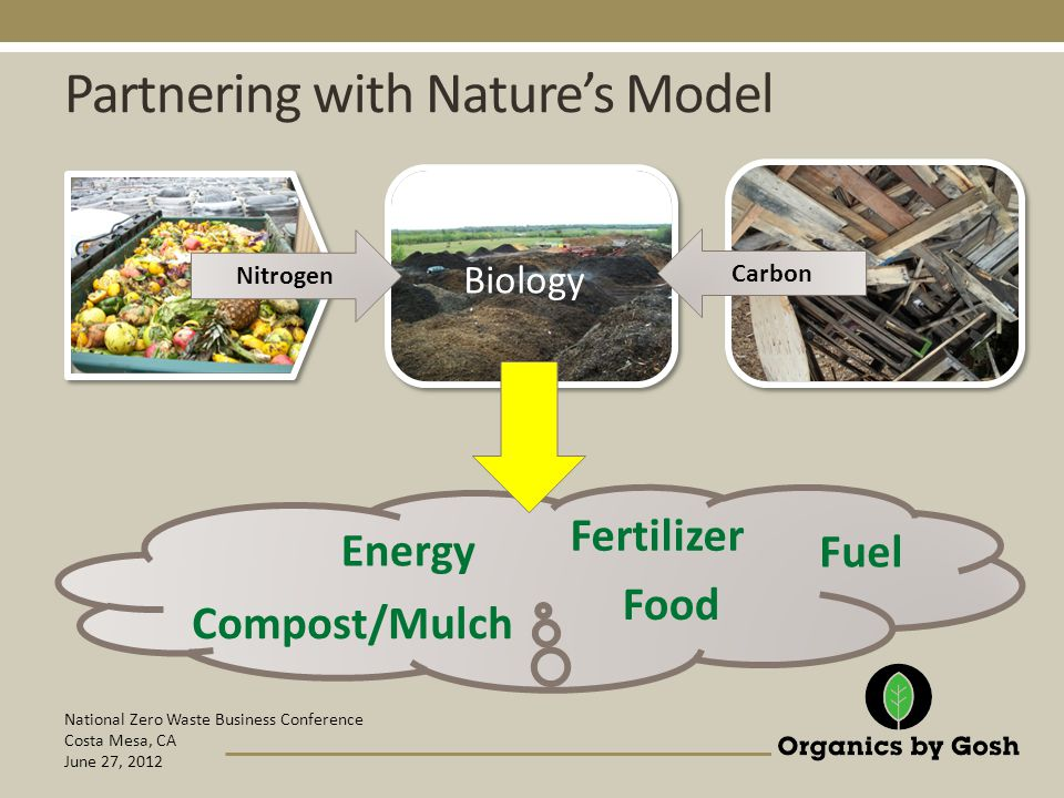 National Zero Waste Business Conference Costa Mesa, CA June 27, 2012 Energy Food Compost/Mulch Fuel Fertilizer Partnering with Nature's Model Biology Carbon Nitrogen