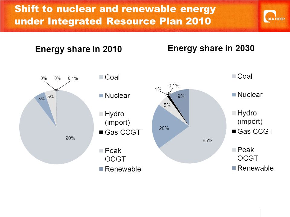 Shift to nuclear and renewable energy under Integrated Resource Plan 2010 65%