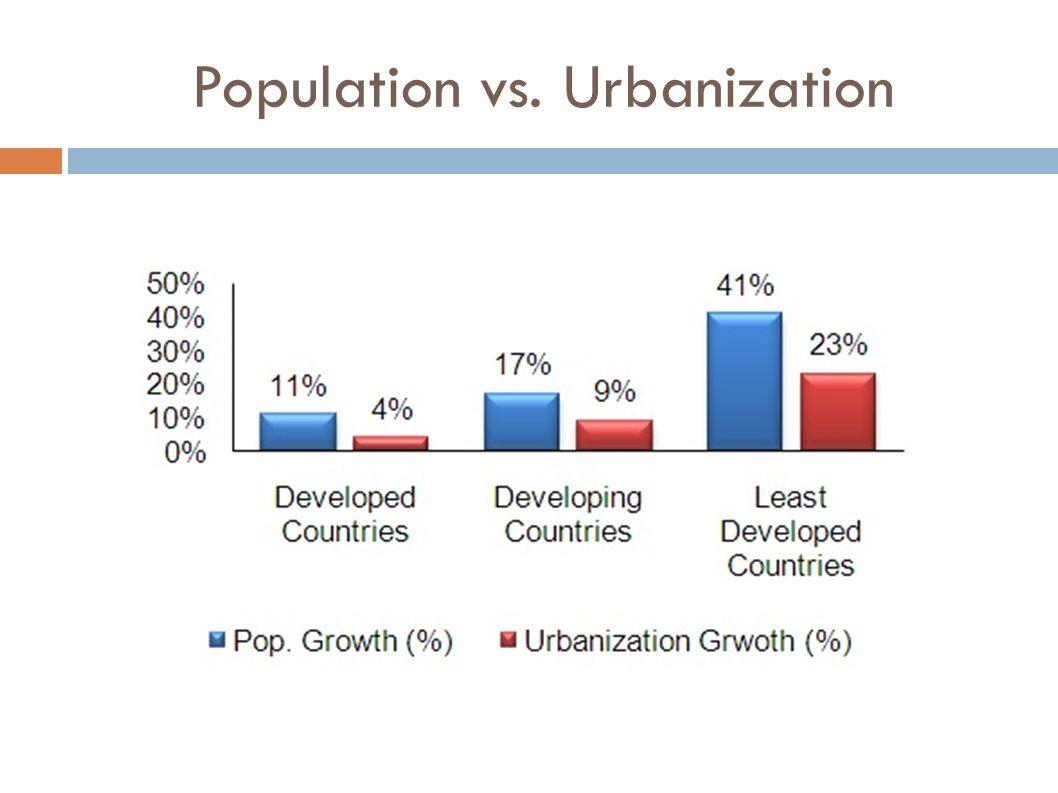 Population vs. Urbanization