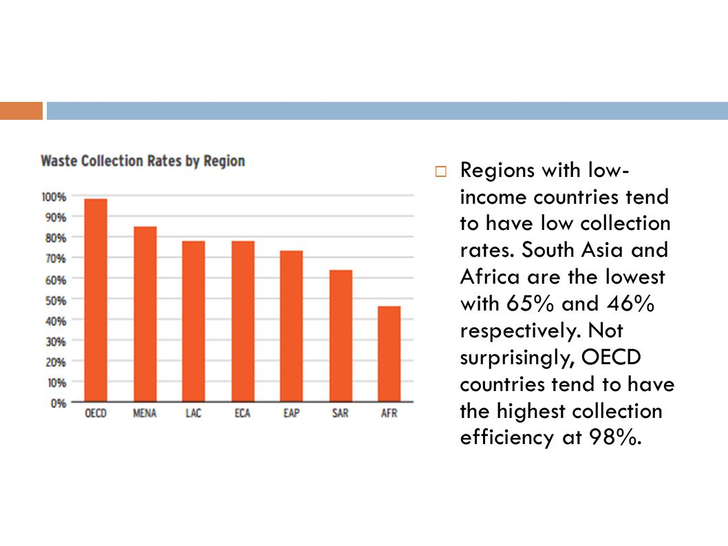  Regions with low- income countries tend to have low collection rates. South Asia and Africa are the lowest with 65% and 46% respectively. Not surpri