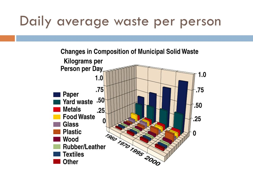 Waste Generation by Region