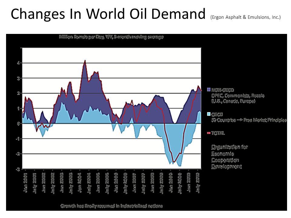 Changes In World Oil Demand (Ergon Asphalt & Emulsions, Inc.)