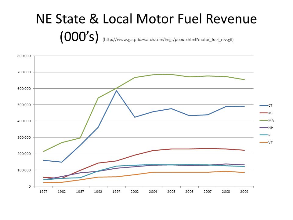 NE State & Local Motor Fuel Revenue (000's) (h ttp://www.gaspricewatch.com/imgs/popup.html motor_fuel_rev.gif)