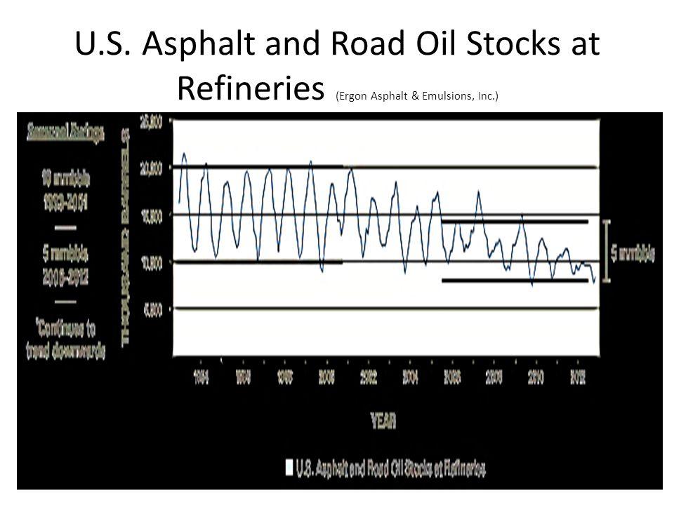 U.S. Asphalt and Road Oil Stocks at Refineries (Ergon Asphalt & Emulsions, Inc.)