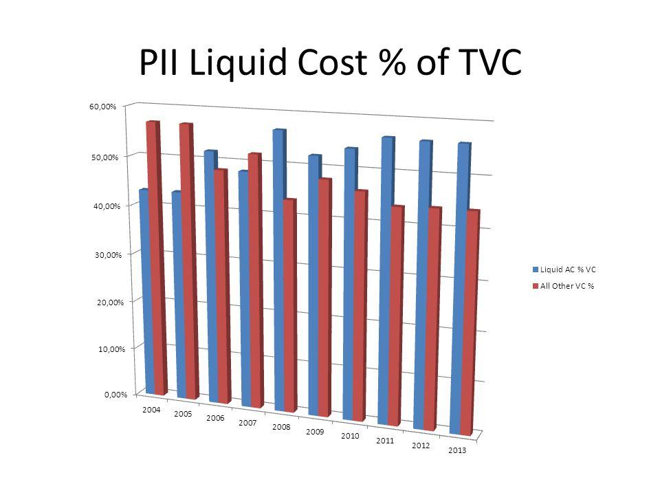 PII Liquid Cost % of TVC