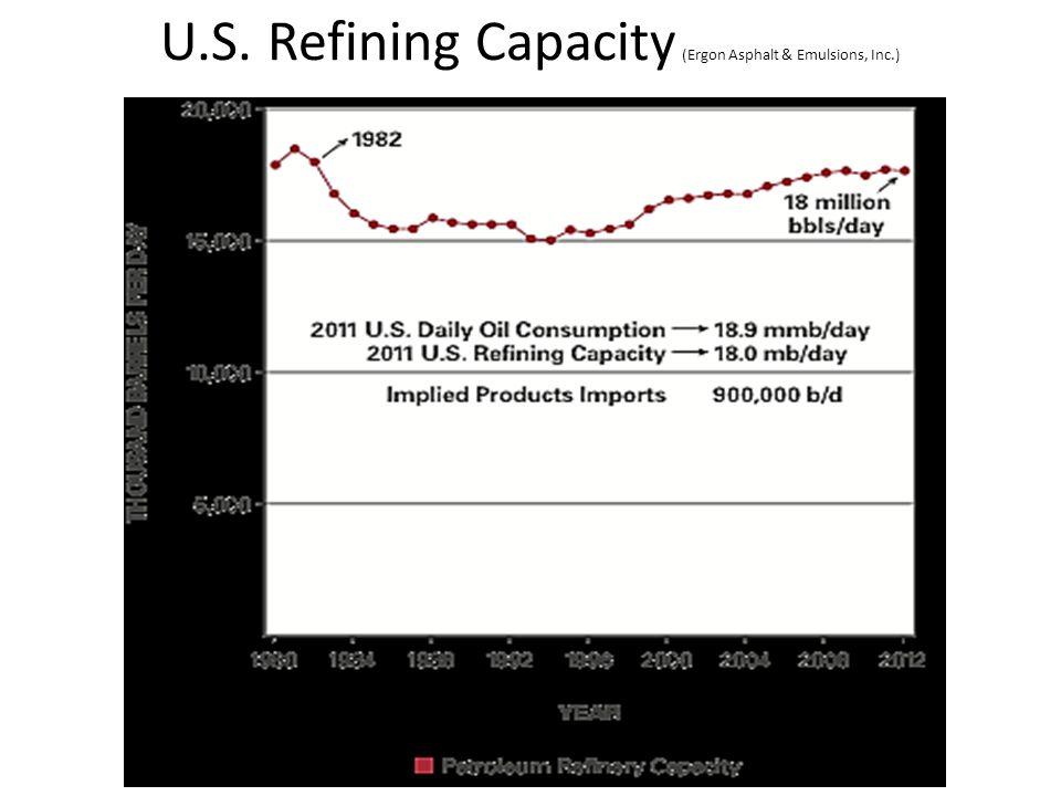 U.S. Refining Capacity (Ergon Asphalt & Emulsions, Inc.)