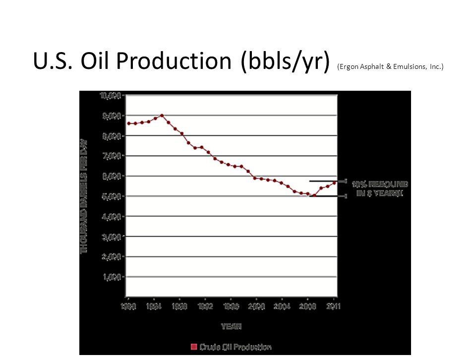 U.S. Oil Production (bbls/yr) (Ergon Asphalt & Emulsions, Inc.)