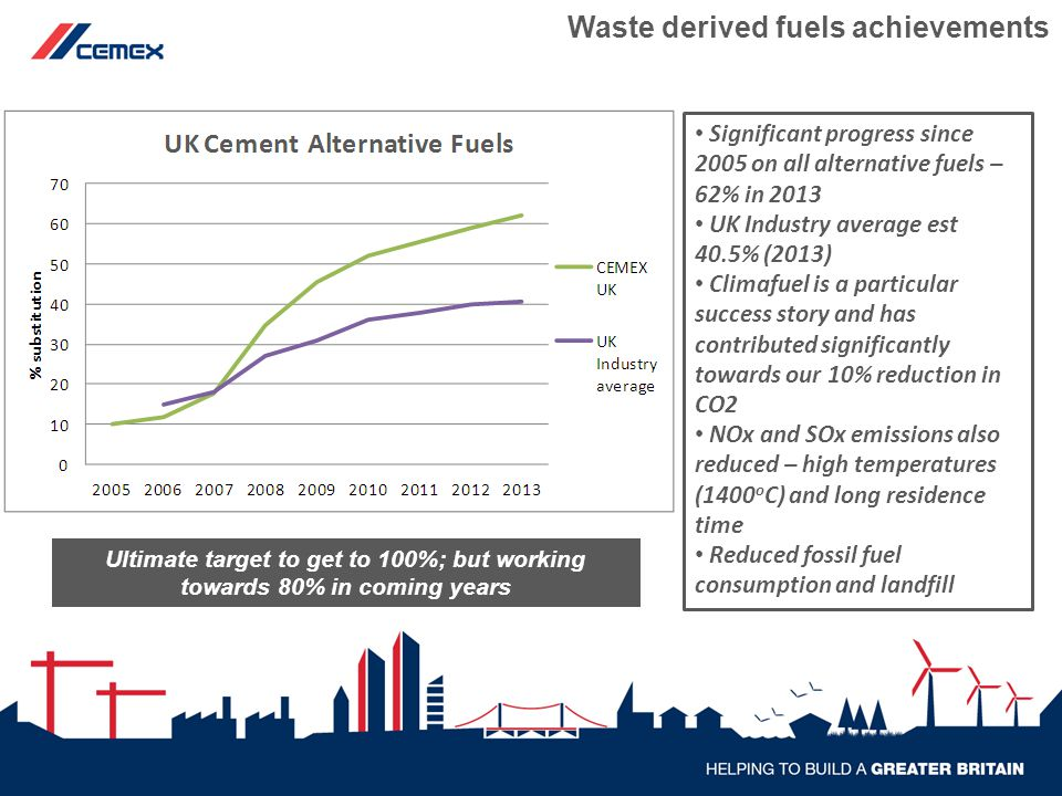 Significant progress since 2005 on all alternative fuels – 62% in 2013 UK Industry average est 40.5% (2013) Climafuel is a particular success story and has contributed significantly towards our 10% reduction in CO2 NOx and SOx emissions also reduced – high temperatures (1400 o C) and long residence time Reduced fossil fuel consumption and landfill Waste derived fuels achievements Ultimate target to get to 100%; but working towards 80% in coming years