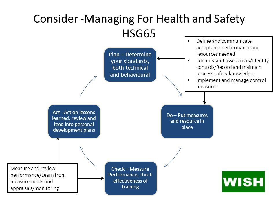Consider -Managing For Health and Safety HSG65 Plan – Determine your standards, both technical and behavioural Do – Put measures and resource in place