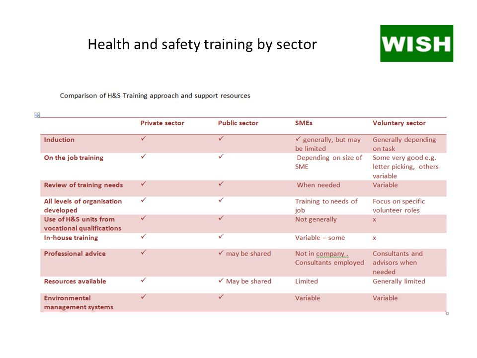Health and safety training by sector
