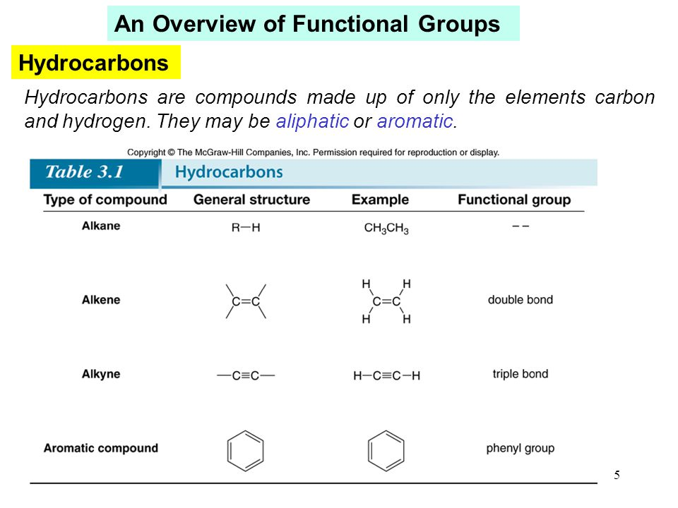 26 Physical Properties—Boiling Point Introduction to Organic Molecules and Functional Groups For two compounds with similar functional groups: The larger the surface area, the higher the boiling point.