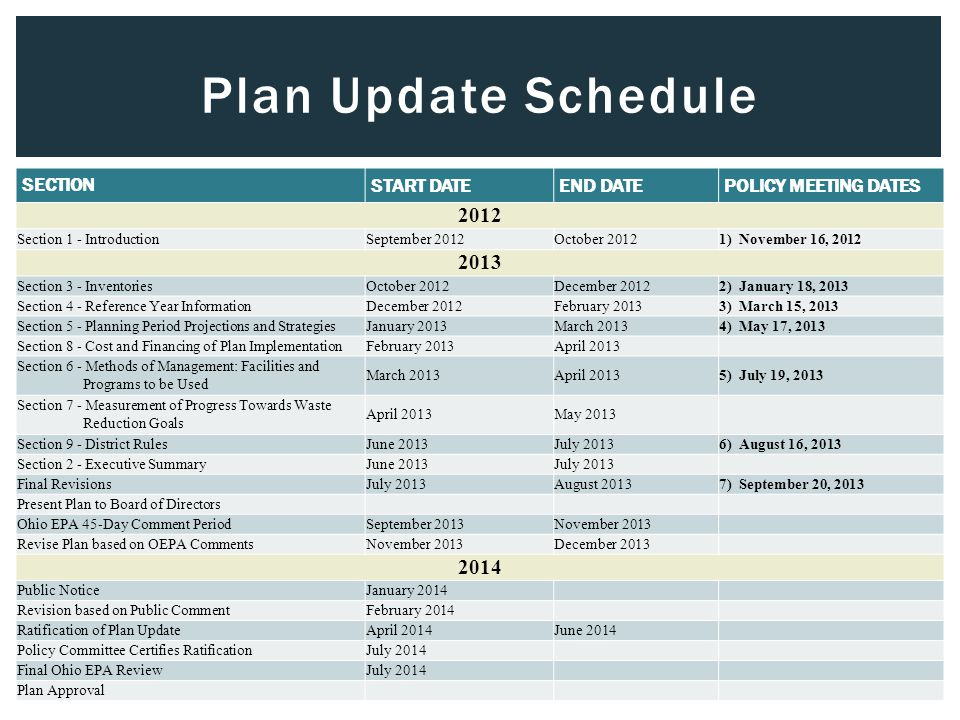 Plan Update Schedule SECTION START DATE END DATE POLICY MEETING DATES 2012 Section 1 - IntroductionSeptember 2012October 20121) November 16, 2012 2013 Section 3 - InventoriesOctober 2012December 20122) January 18, 2013 Section 4 - Reference Year InformationDecember 2012February 20133) March 15, 2013 Section 5 - Planning Period Projections and StrategiesJanuary 2013March 20134) May 17, 2013 Section 8 - Cost and Financing of Plan ImplementationFebruary 2013April 2013 Section 6 - Methods of Management: Facilities and Programs to be Used March 2013April 20135) July 19, 2013 Section 7 - Measurement of Progress Towards Waste Reduction Goals April 2013May 2013 Section 9 - District RulesJune 2013July 20136) August 16, 2013 Section 2 - Executive SummaryJune 2013July 2013 Final RevisionsJuly 2013August 20137) September 20, 2013 Present Plan to Board of Directors Ohio EPA 45-Day Comment PeriodSeptember 2013November 2013 Revise Plan based on OEPA CommentsNovember 2013December 2013 2014 Public NoticeJanuary 2014 Revision based on Public CommentFebruary 2014 Ratification of Plan UpdateApril 2014June 2014 Policy Committee Certifies RatificationJuly 2014 Final Ohio EPA ReviewJuly 2014 Plan Approval