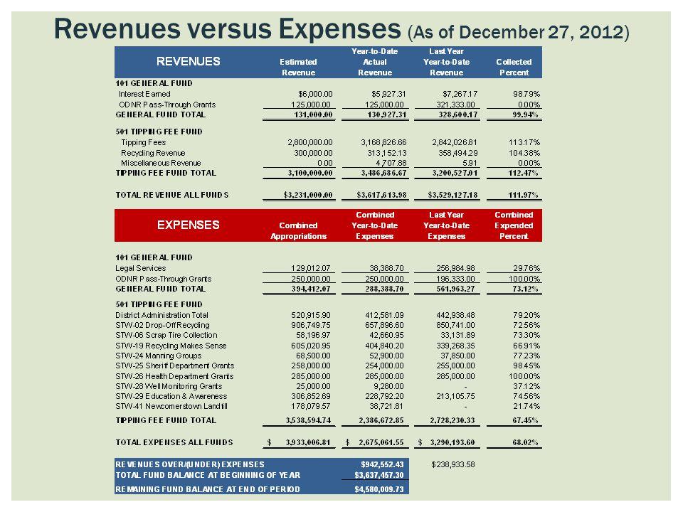 Revenues versus Expenses (As of December 27, 2012)