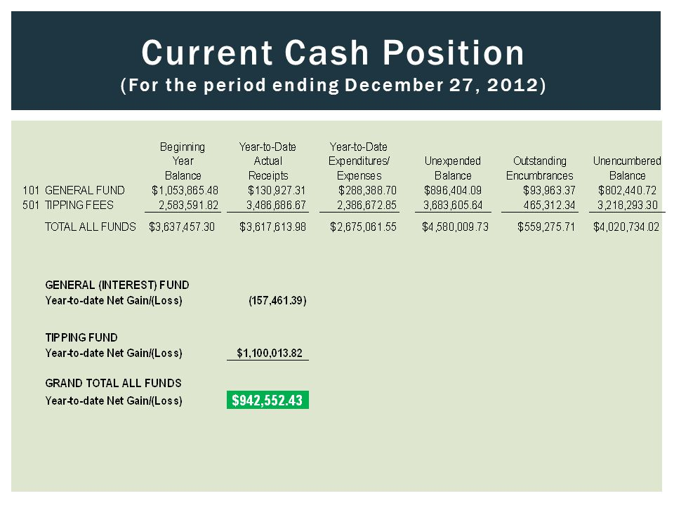 Current Cash Position (For the period ending December 27, 2012)