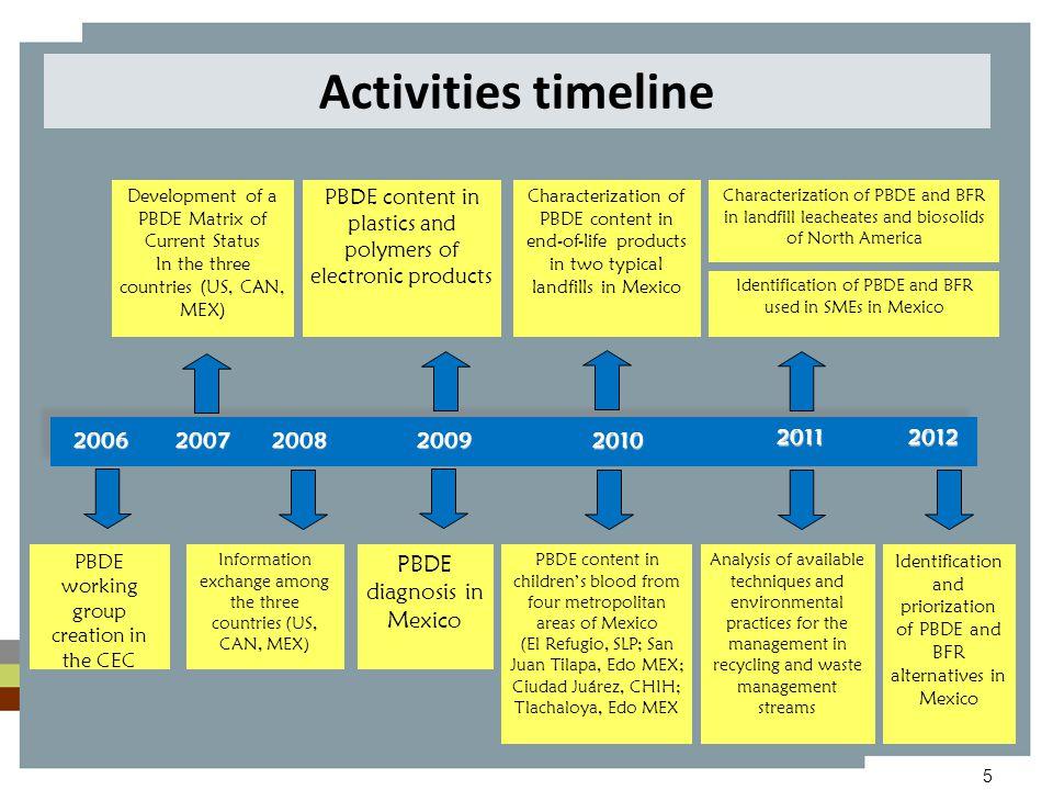 5 Activities timeline 2009 2010 2011 PBDE content in children's blood from four metropolitan areas of Mexico (El Refugio, SLP; San Juan Tilapa, Edo ME