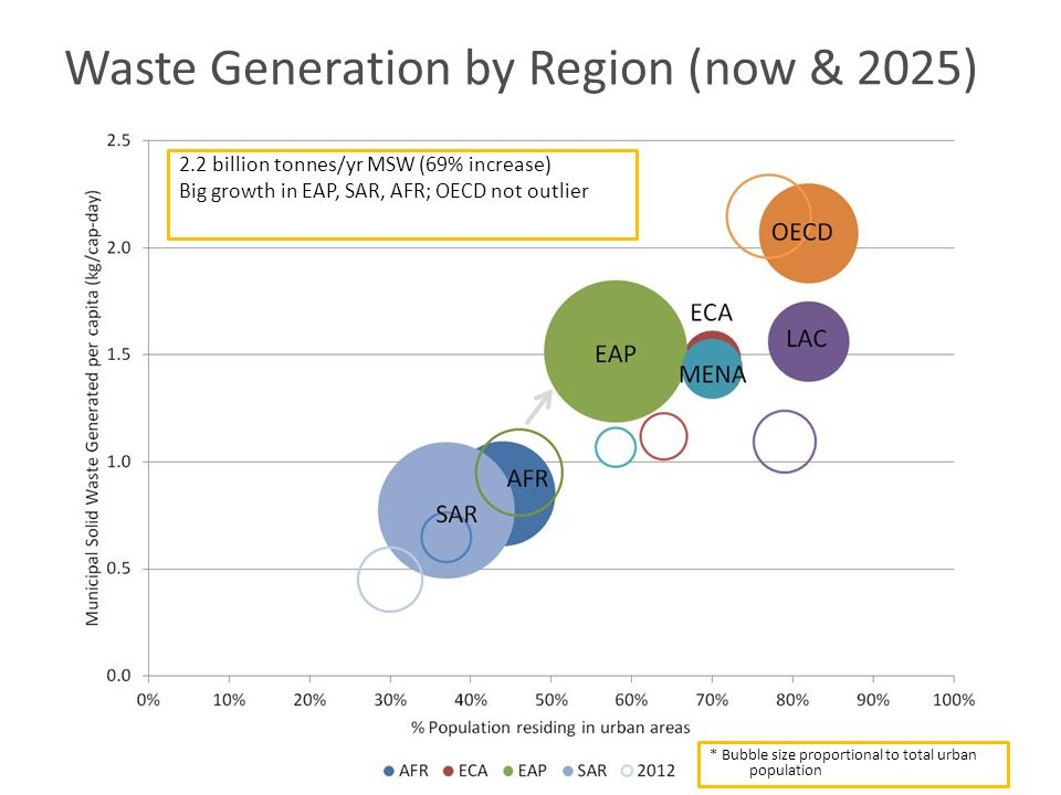 Waste Generation by Region (now & 2025) 2.2 billion tonnes/yr MSW (69% increase) Big growth in EAP, SAR, AFR; OECD not outlier * Bubble size proportional to total urban population