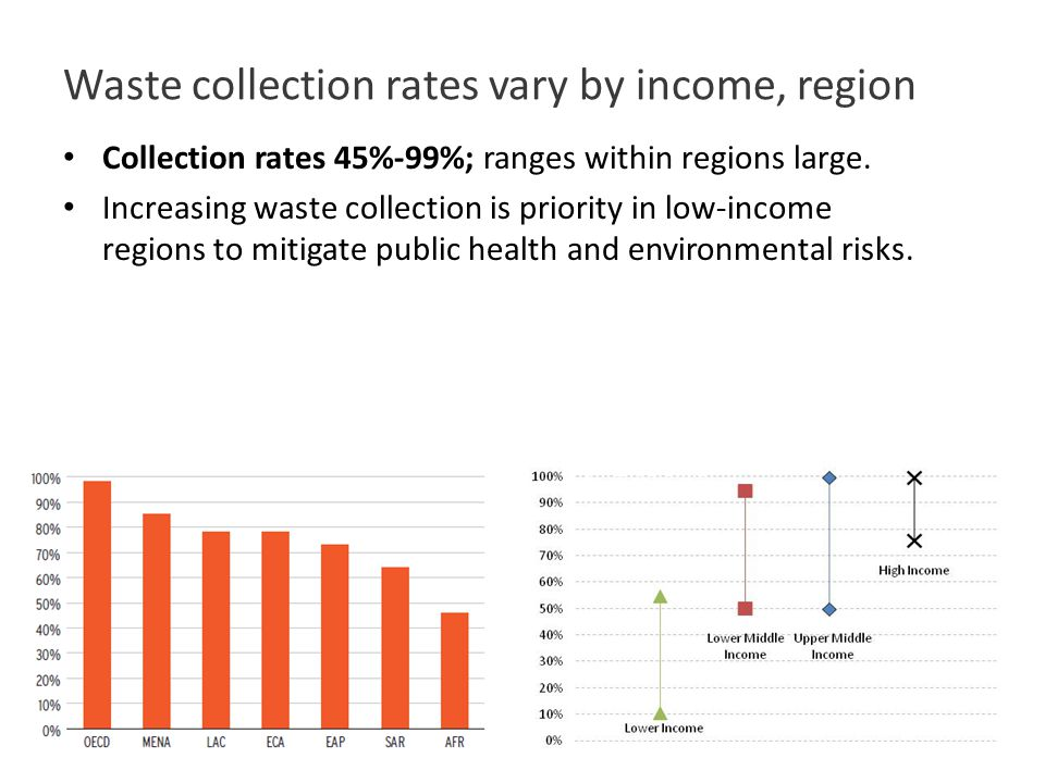 Waste collection rates vary by income, region Collection rates 45%-99%; ranges within regions large.