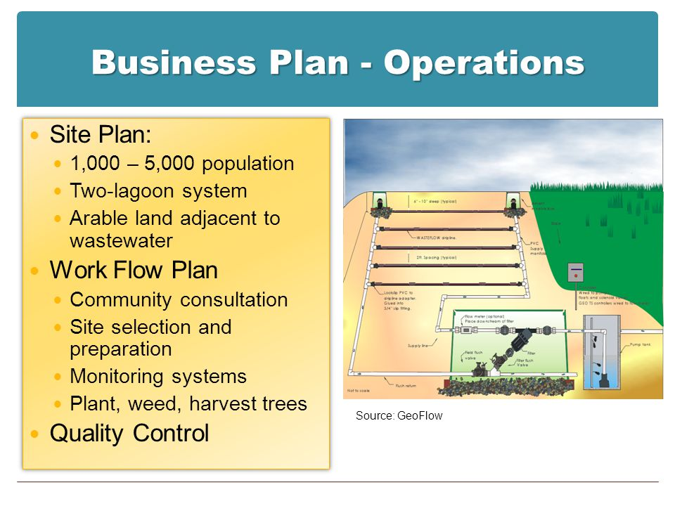Business Plan - Operations Site Plan: 1,000 – 5,000 population Two-lagoon system Arable land adjacent to wastewater Work Flow Plan Community consultat