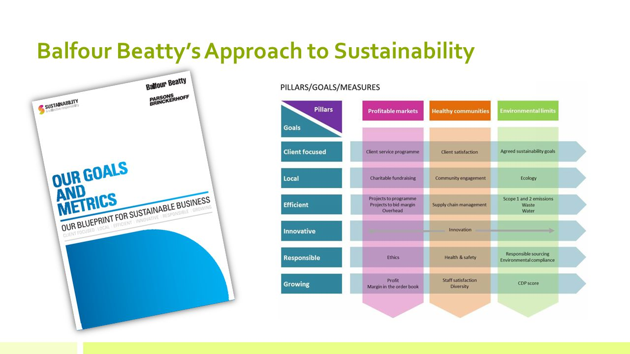 Balfour Beatty's Approach to Sustainability