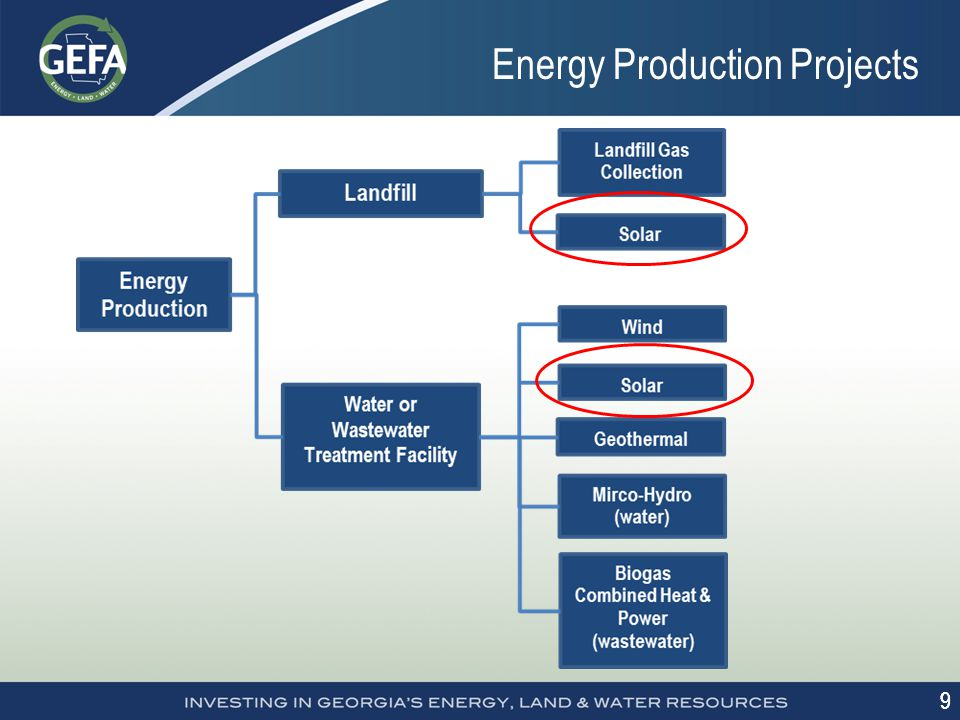9 9 Energy Production Projects