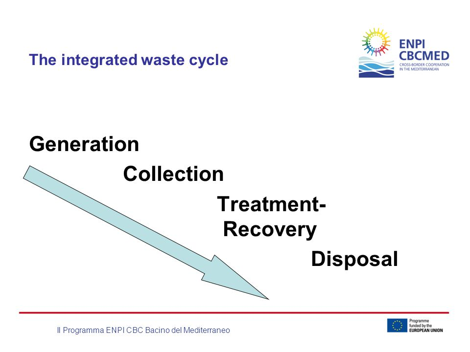 Il Programma ENPI CBC Bacino del Mediterraneo The integrated waste cycle Generation Collection Treatment- Recovery Disposal
